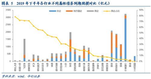 【华创固收|周冠南团队】哪些行业下半年到期债务偿还压力较大?