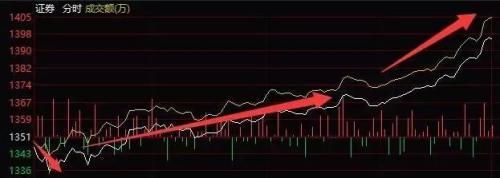 <b>[投资yabo亚博体育下载]券商股团体暴乱!10券商披露上半年业绩</b>