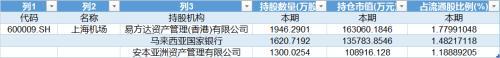"<strong>[投资yabo亚博体育下载]查理芒格的A股最爱,外资""买爆""上海机</strong>"